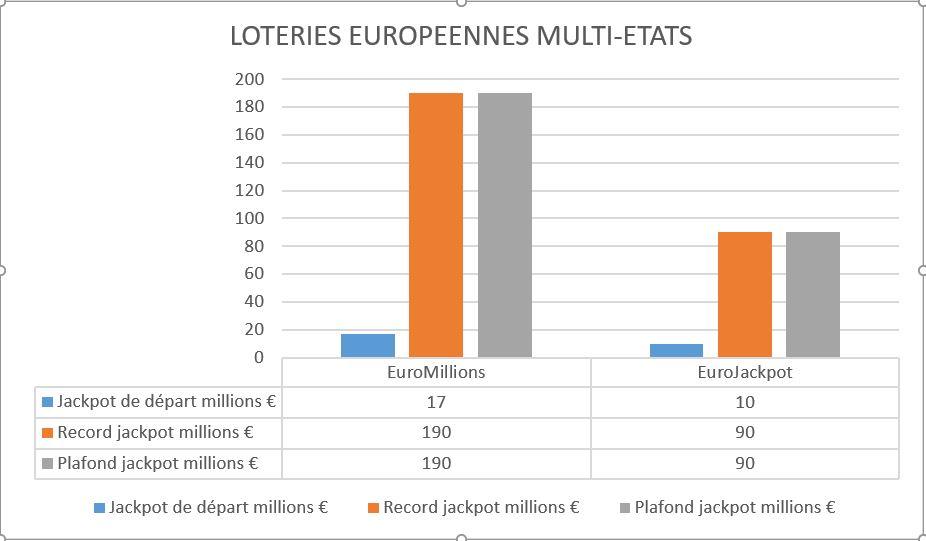 Les loteries avec les plus gros jackpots - Graphique EUR
