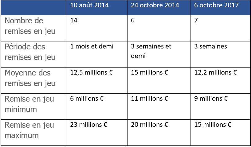 Tableau EuroMillions Plus Gros jackpots