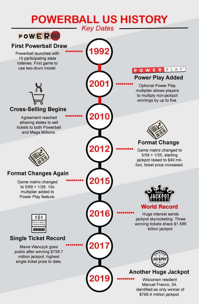 Powerball timeline